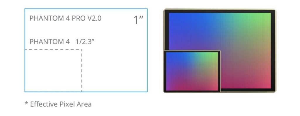 Phantom 4 Pro v2.0 Sensor Size
