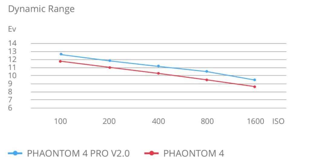 Phantom 4 Pro v2.0 Dynamic range