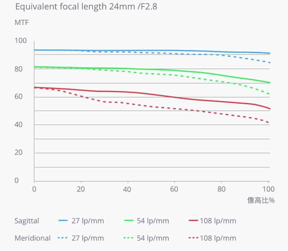 Phantom 4 Pro v2.0 focal length