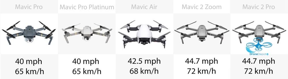 DJI Mavic Overzicht - dronedepot.be
