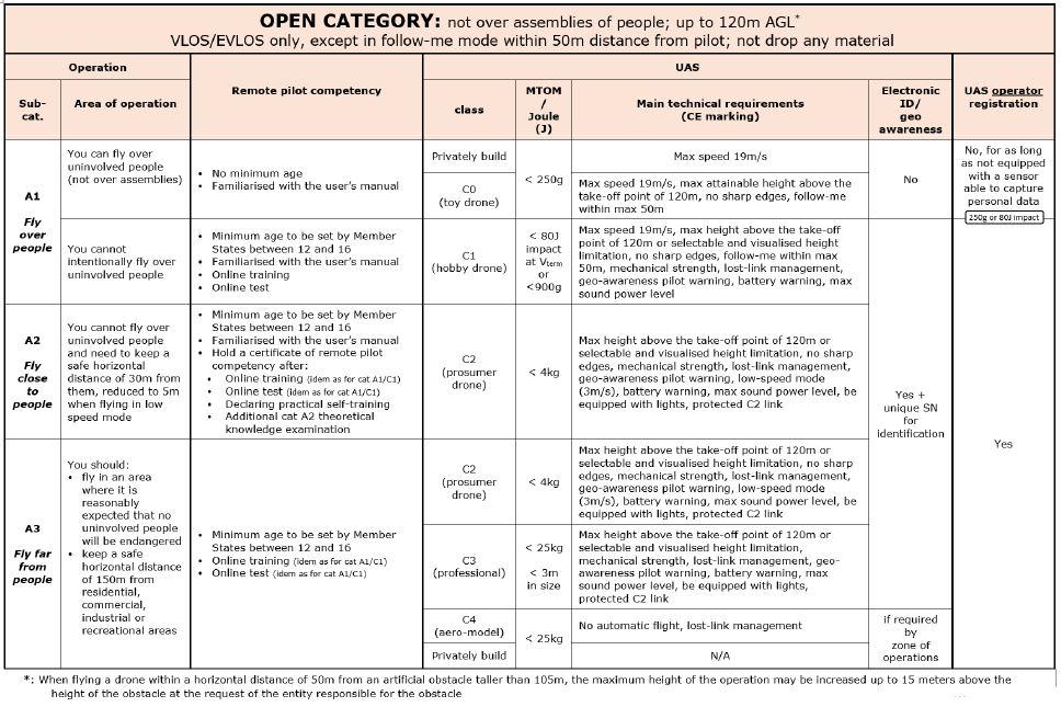 Europese Wetgeving 6/2020 - Eenvoudig uitgelegd - www.dronedepot.be